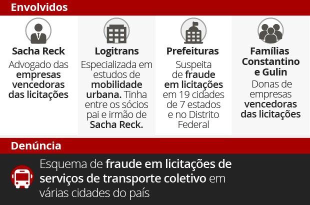 G1 denuncia fraudes em licitações de transporte público: Sete Lagoas está na lista