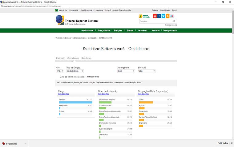 TSE publica primeiros dados estatísticos de resultados das Eleições Municipais